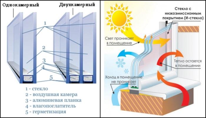 Однокамерный или двухкамерный стеклопакет на балкон отзывы..