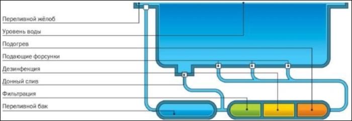 Переливной бассейн - схема