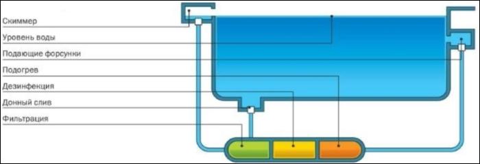 Рис. 1 – схема бассейна