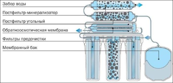 Тонкая очистка воды - схема