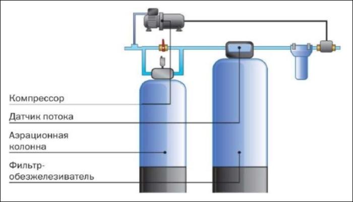 Схема фильтровальной установки