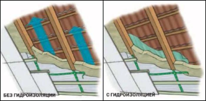 Гидроизоляция, утепление