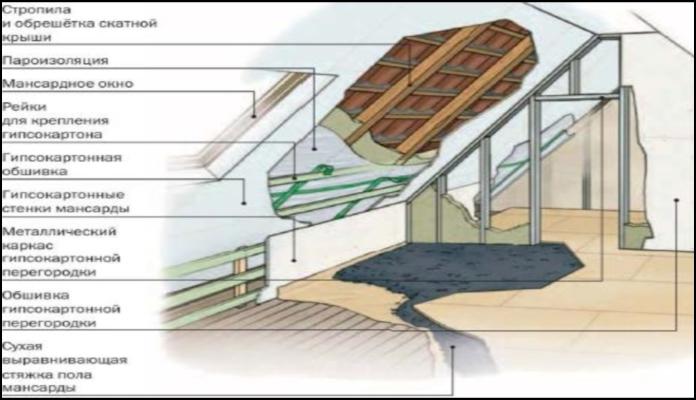 мансардных крыш используют