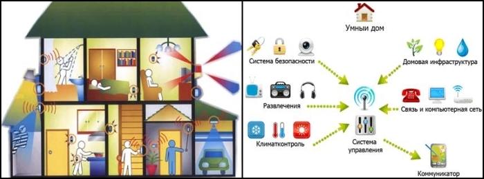"""Система """"Умный дом"""" своими руками. Самодельный умный дом"""